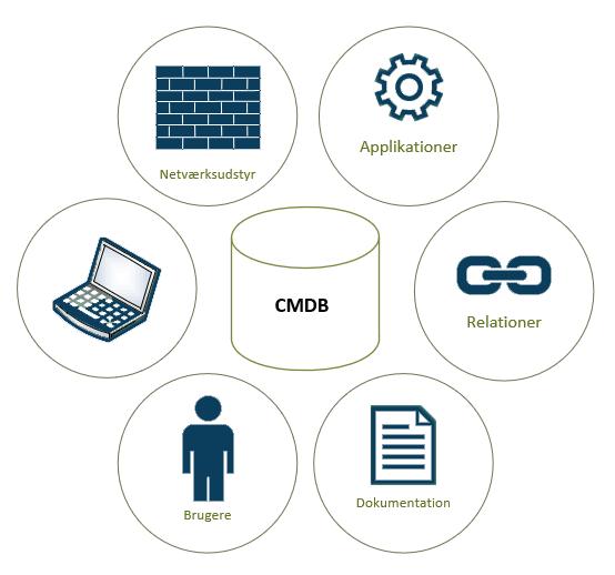 CMDB centrale funktioner illustration