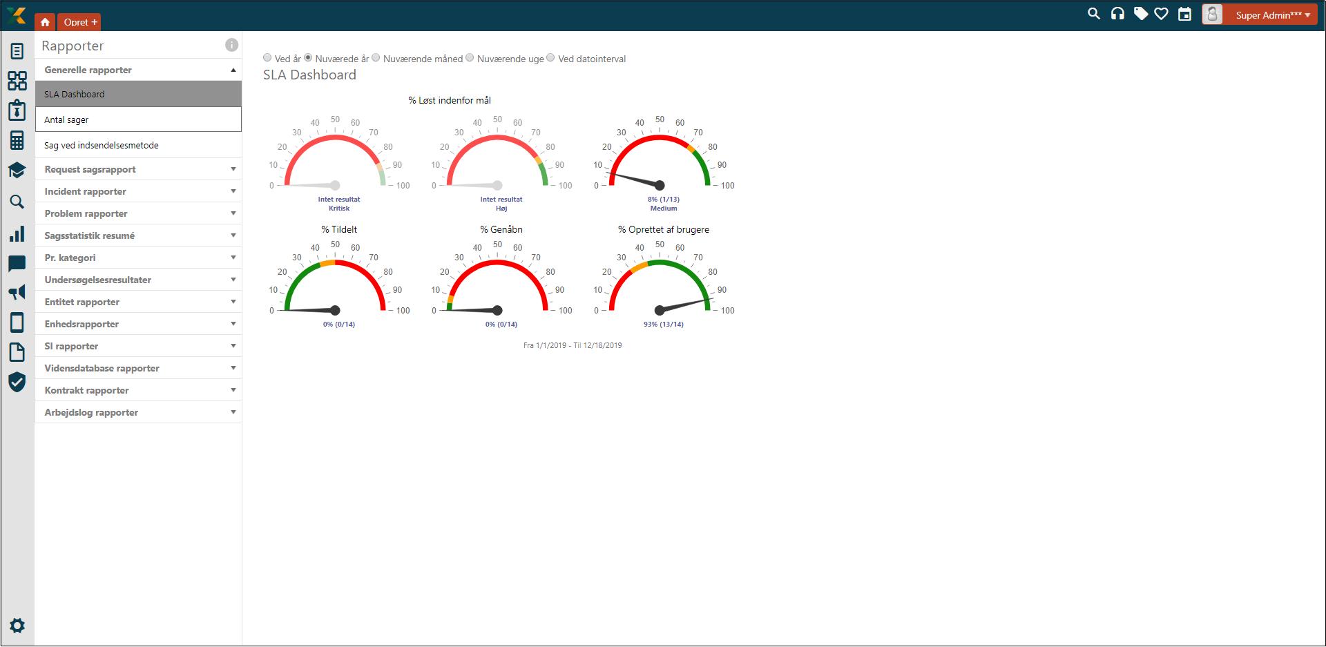 SLA dashboard screenshot