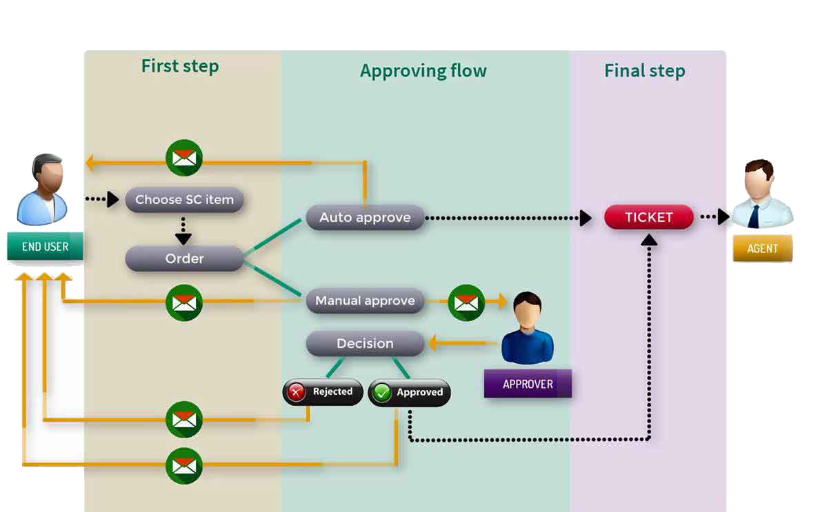 Servicedesk: Servicekatalog ordering flow