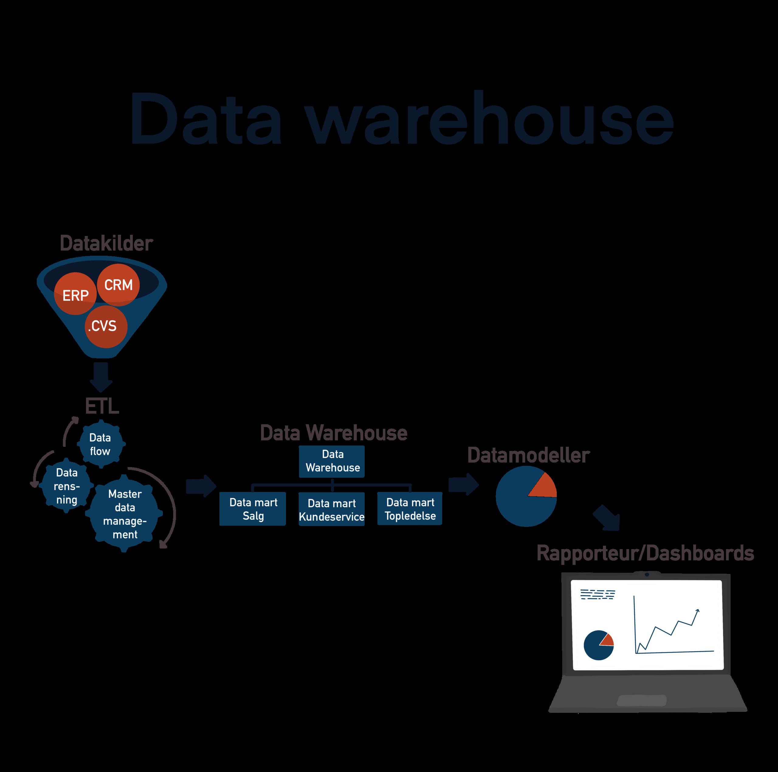 BI: Data warehouse proces illustration